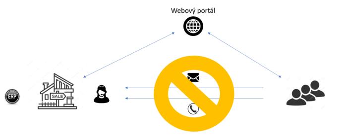 Schéma zákaznického portálu